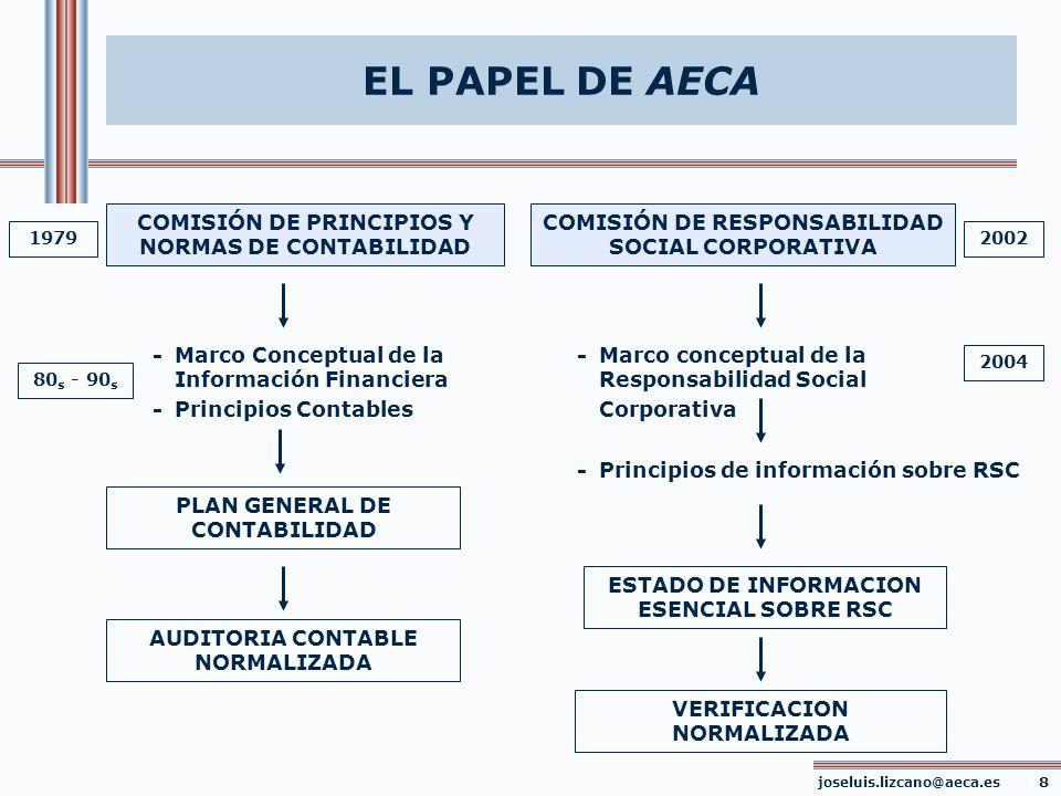 EL PAPEL DE AECA COMISIÓN DE PRINCIPIOS Y NORMAS DE CONTABILIDAD