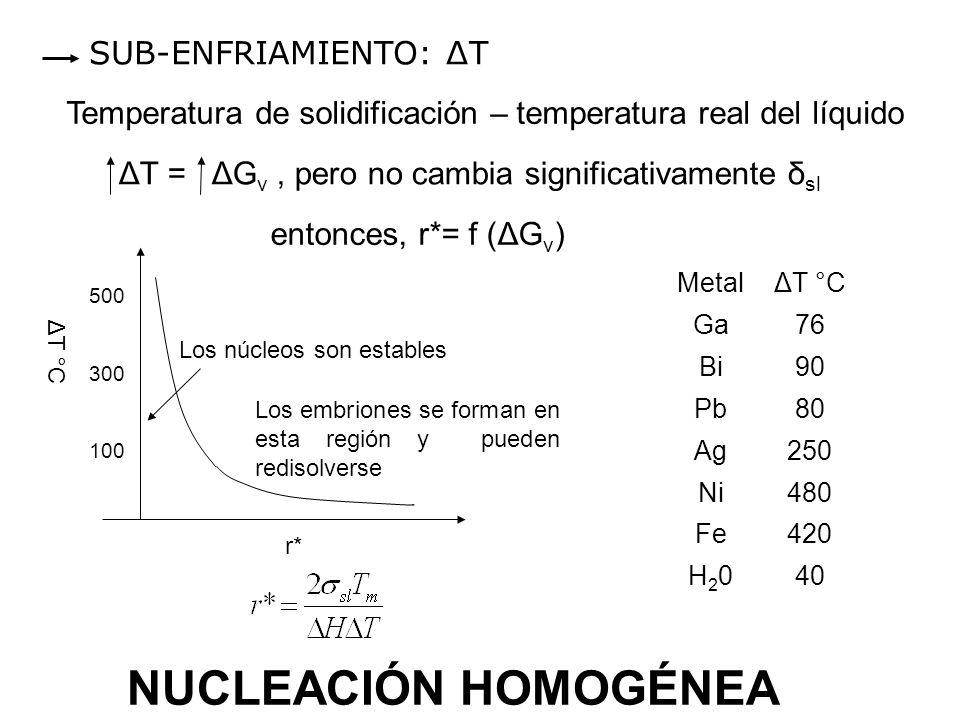 NUCLEACIÓN HOMOGÉNEA SUB-ENFRIAMIENTO: ΔT