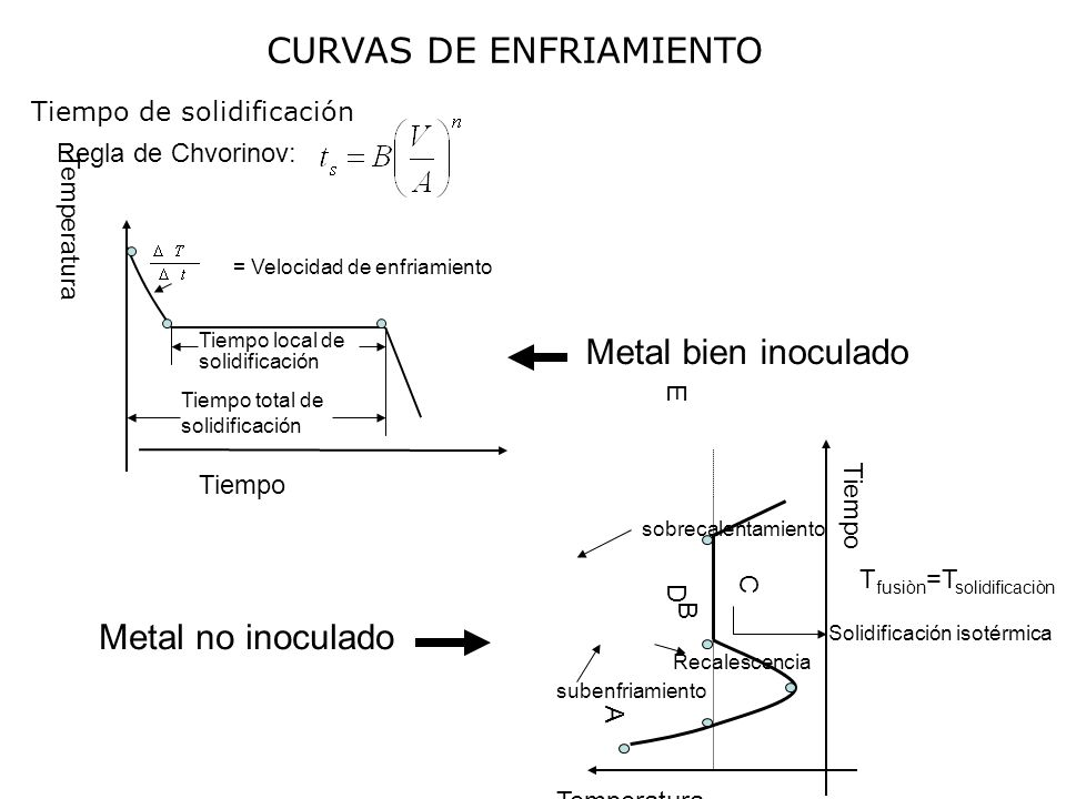 CURVAS DE ENFRIAMIENTO