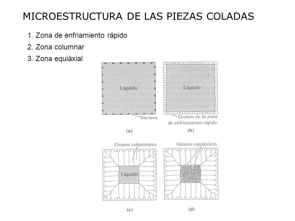 MICROESTRUCTURA DE LAS PIEZAS COLADAS