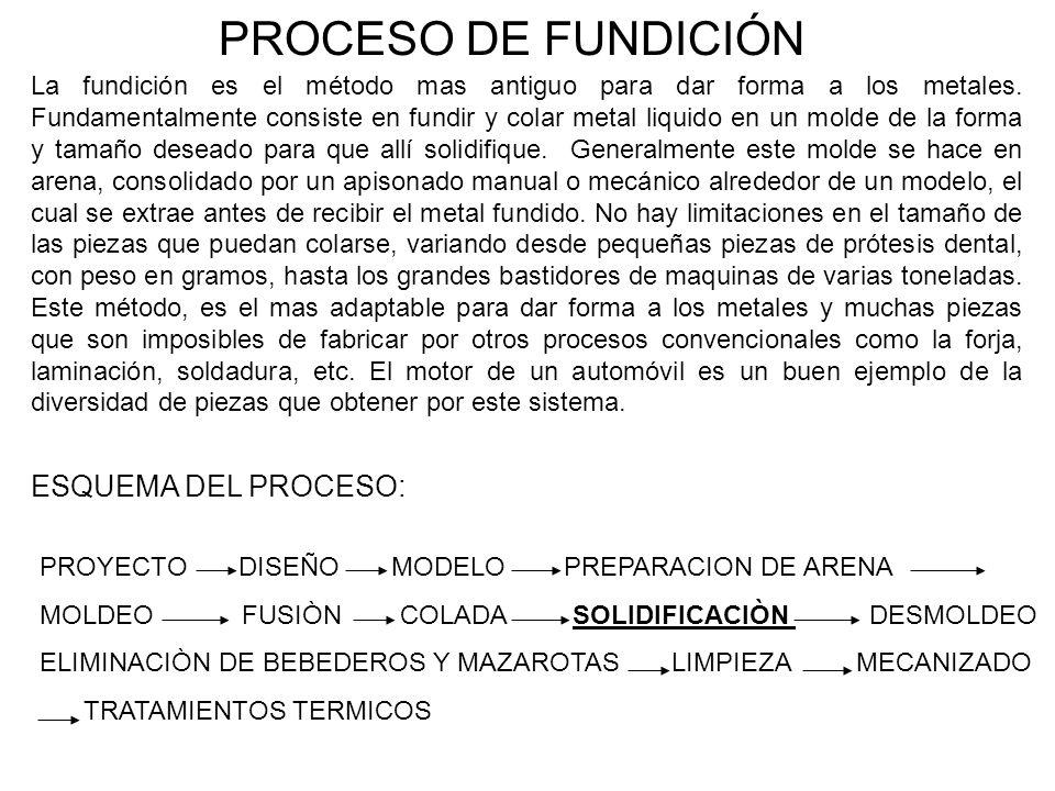 PROCESO DE FUNDICIÓN ESQUEMA DEL PROCESO: