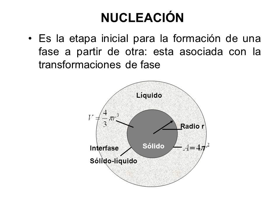 NUCLEACIÓN Es la etapa inicial para la formación de una fase a partir de otra: esta asociada con la transformaciones de fase.