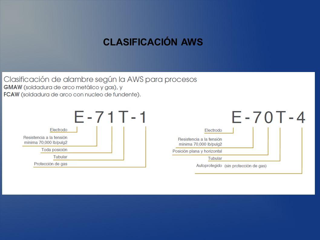 CLASIFICACIÓN AWS