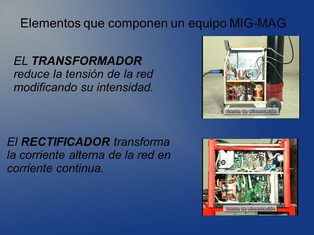 Elementos que componen un equipo MIG-MAG