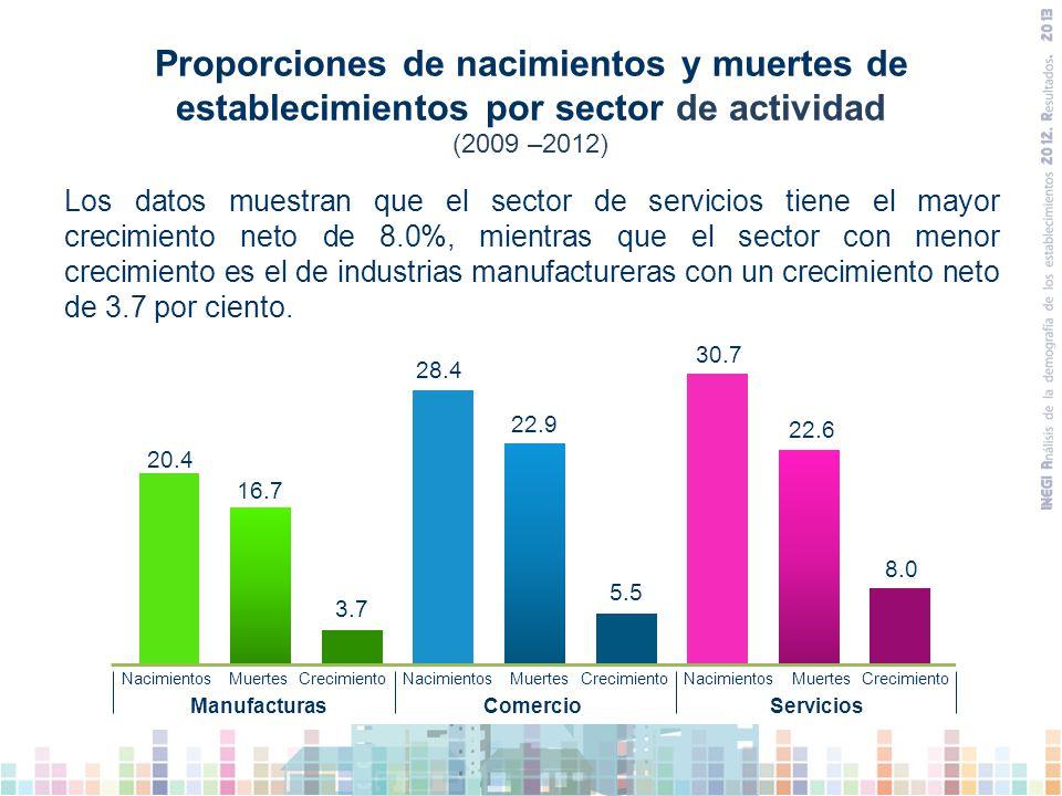 Proporciones de nacimientos y muertes de establecimientos por sector de actividad