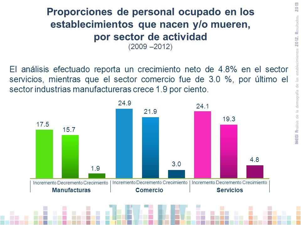 Proporciones de personal ocupado en los establecimientos que nacen y/o mueren, por sector de actividad