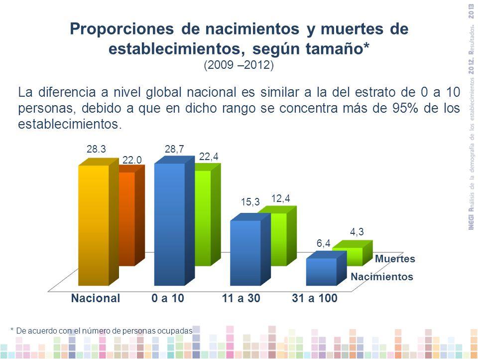 Proporciones de nacimientos y muertes de establecimientos, según tamaño*