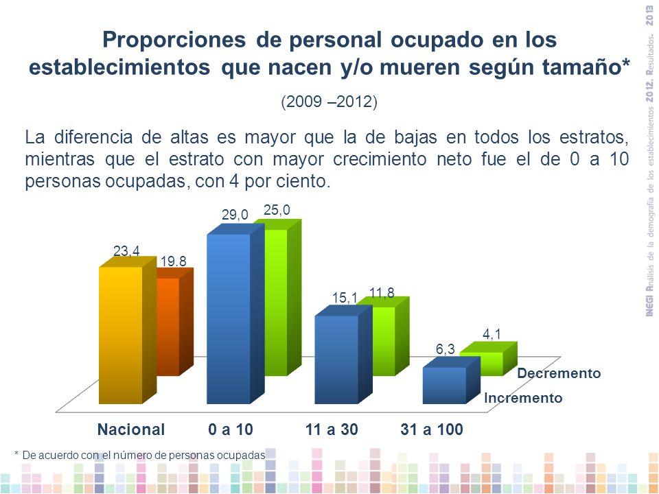 Proporciones de personal ocupado en los establecimientos que nacen y/o mueren según tamaño*