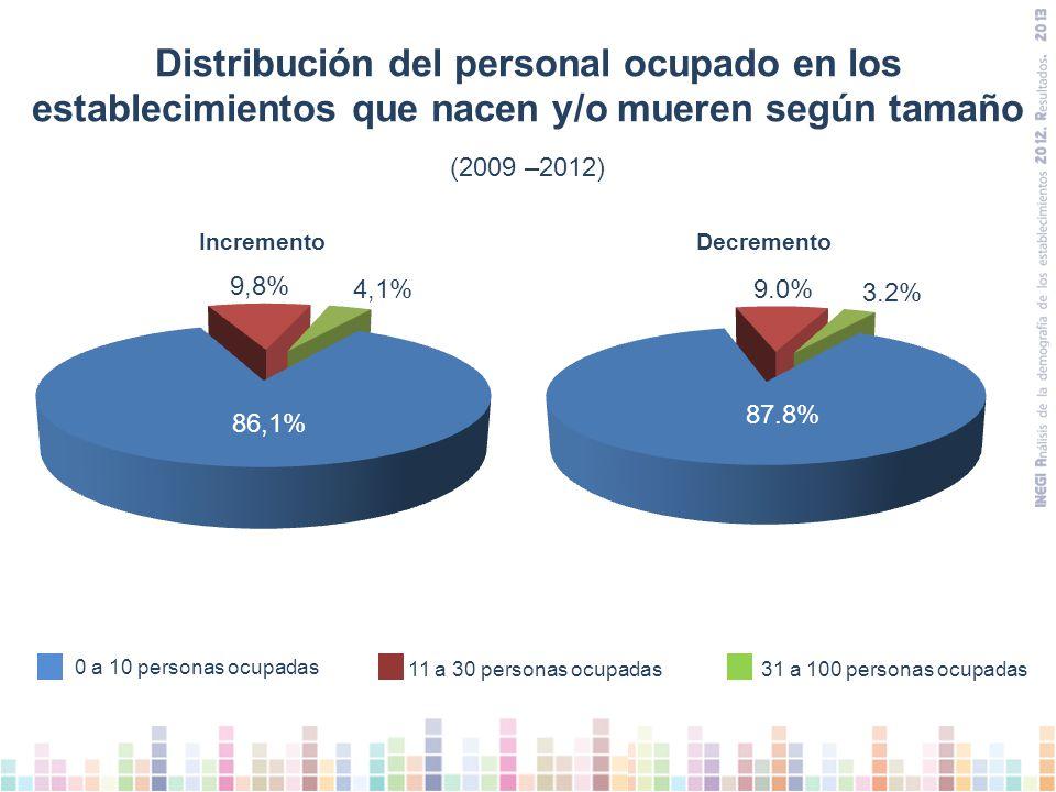 Distribución del personal ocupado en los establecimientos que nacen y/o mueren según tamaño