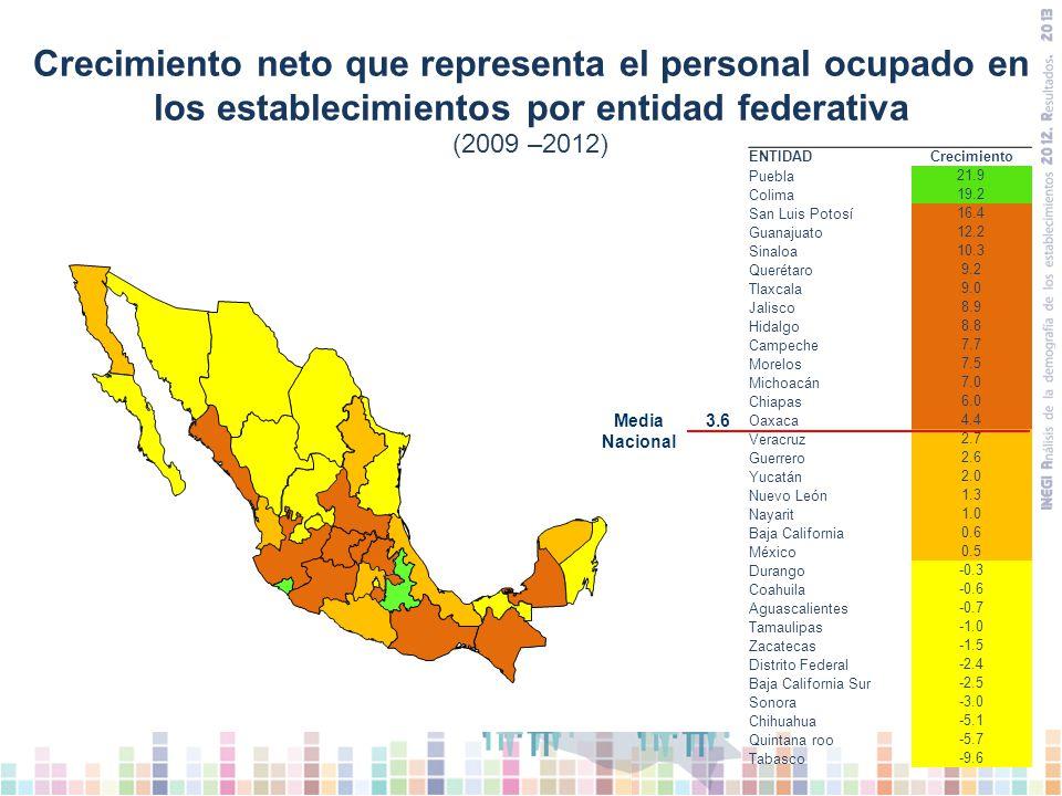 Crecimiento neto que representa el personal ocupado en los establecimientos por entidad federativa