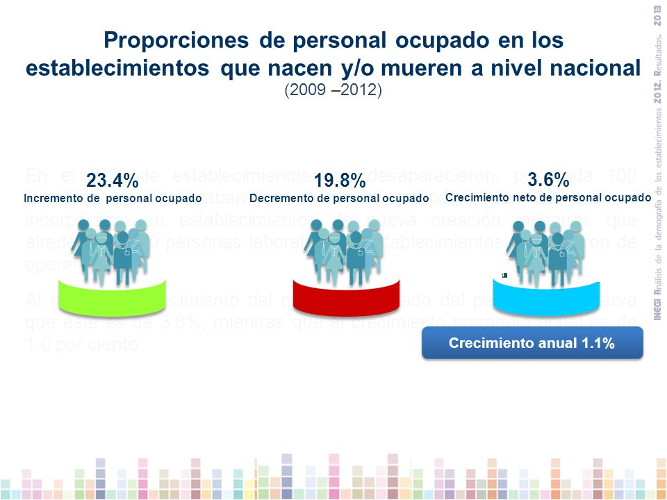 Proporciones de personal ocupado en los establecimientos que nacen y/o mueren a nivel nacional