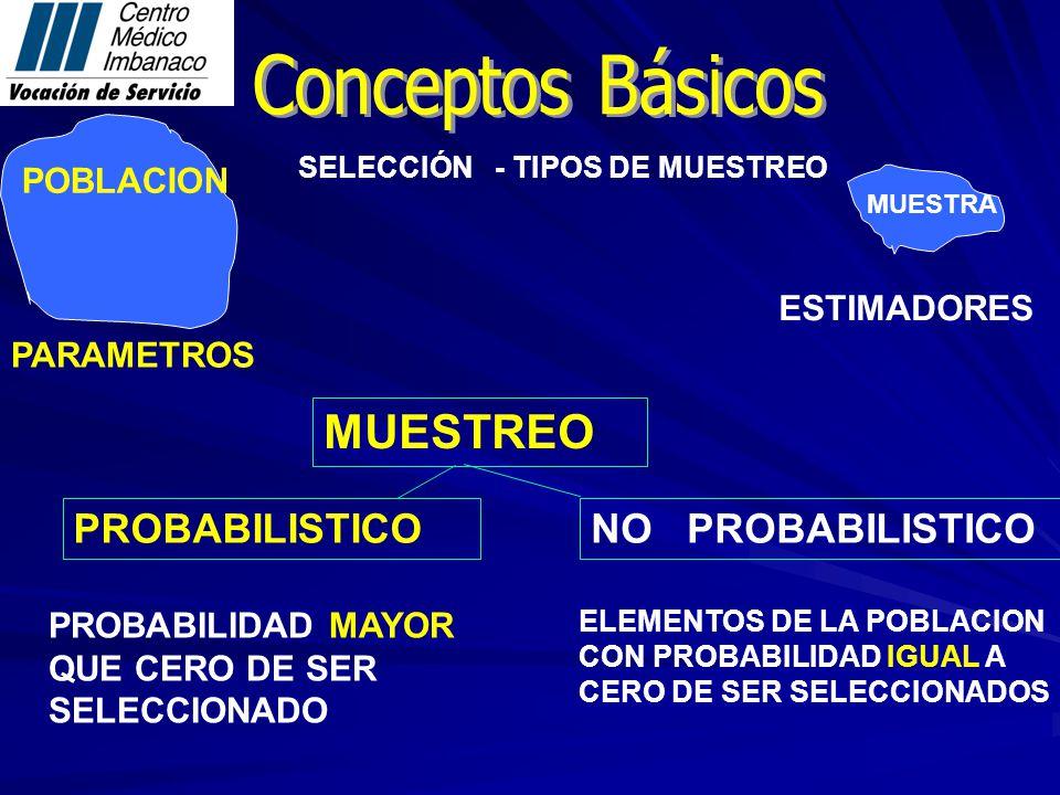 MUESTREO Conceptos Básicos PROBABILISTICO NO PROBABILISTICO POBLACION