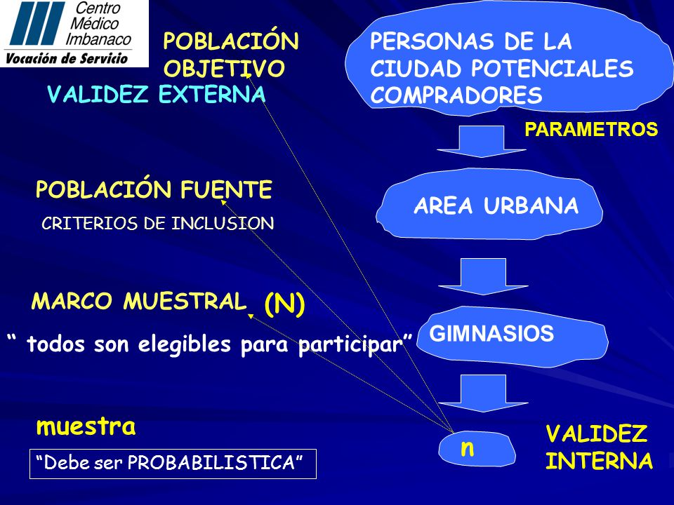 (N) muestra n PERSONAS DE LA CIUDAD POTENCIALES COMPRADORES