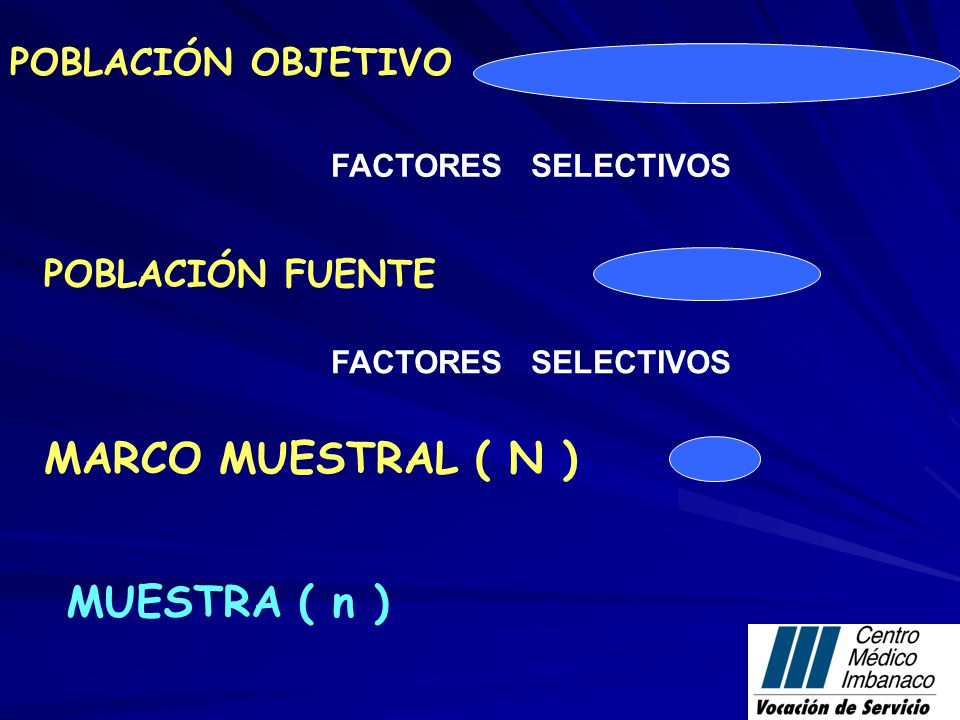 MARCO MUESTRAL ( N ) MUESTRA ( n ) POBLACIÓN OBJETIVO POBLACIÓN FUENTE