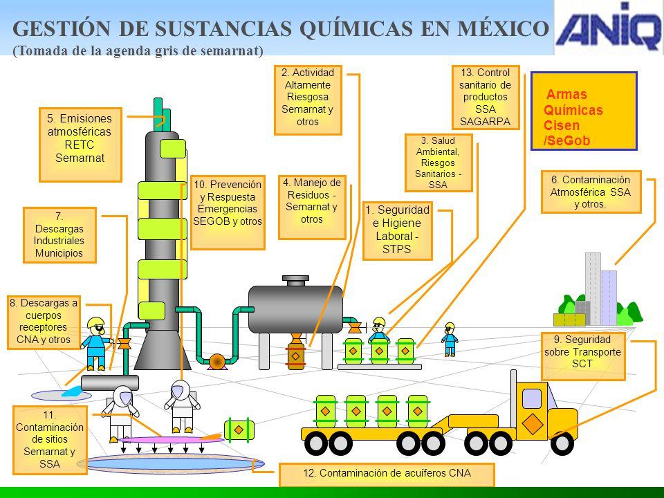 GESTIÓN DE SUSTANCIAS QUÍMICAS EN MÉXICO (Tomada de la agenda gris de semarnat)