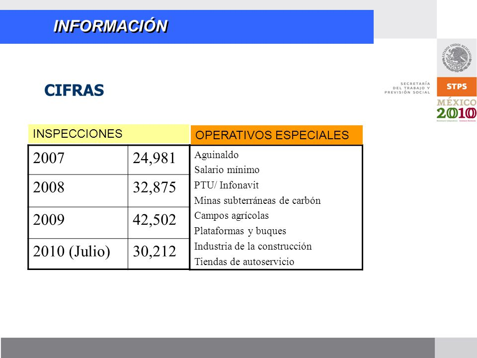 INFORMACIÓN CIFRAS 2007 24,981 2008 32,875 2009 42,502 2010 (Julio)