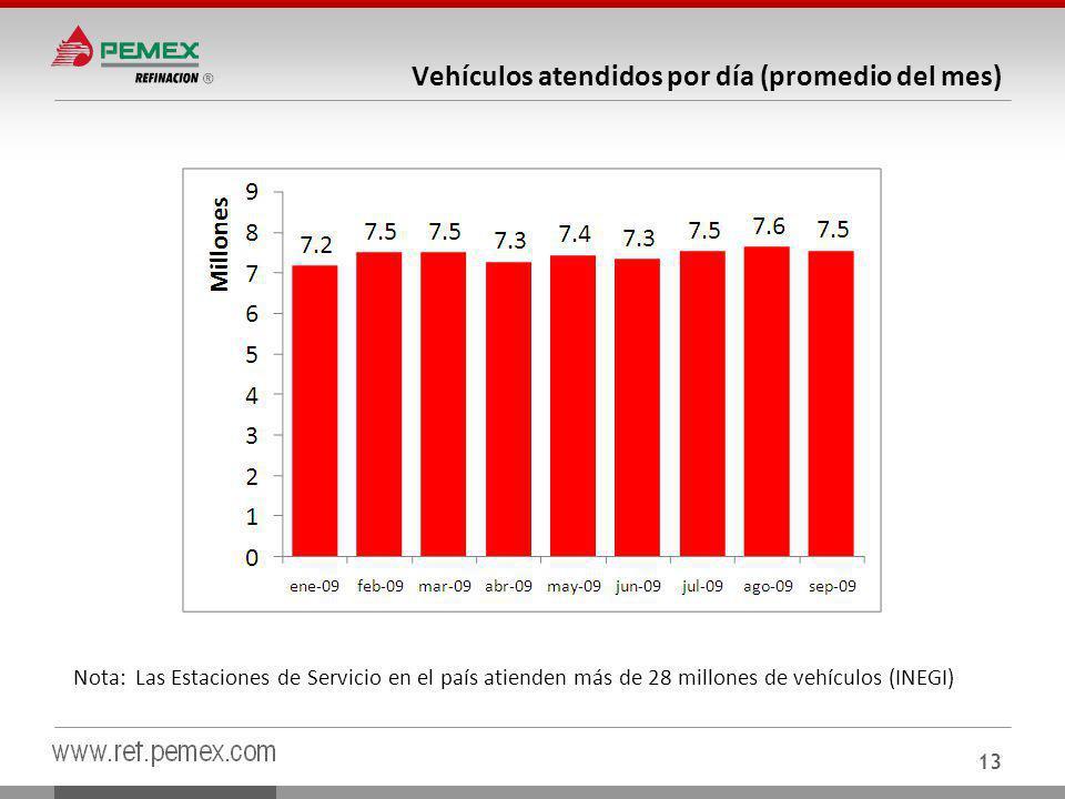 Vehículos atendidos por día (promedio del mes)