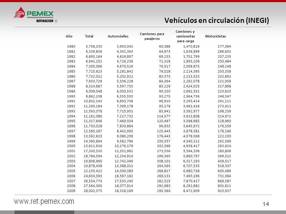 Vehículos en circulación (INEGI)
