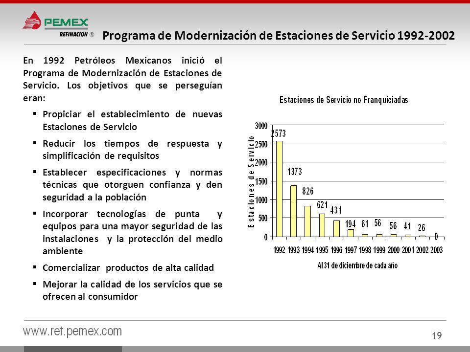 Programa de Modernización de Estaciones de Servicio 1992-2002