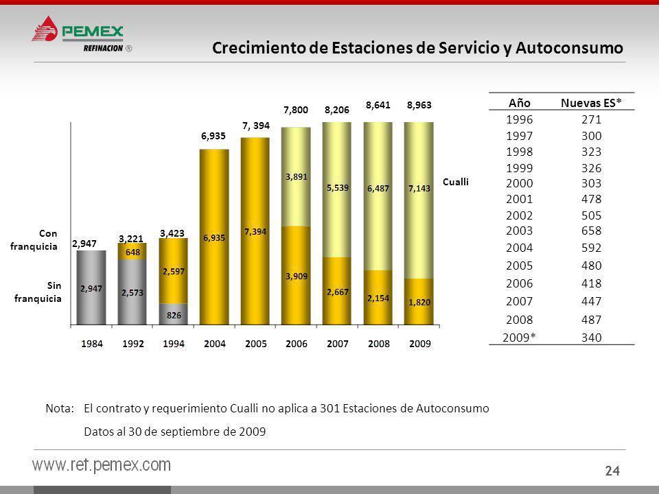 Crecimiento de Estaciones de Servicio y Autoconsumo