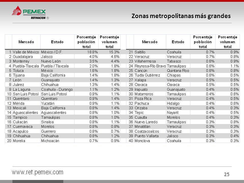 Zonas metropolitanas más grandes