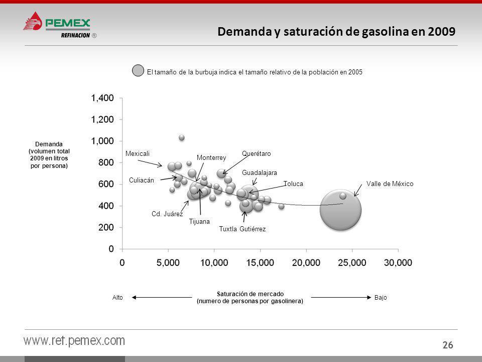 Demanda y saturación de gasolina en 2009
