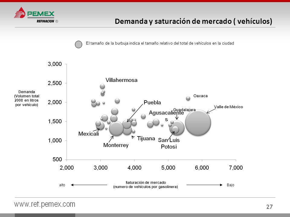 Demanda y saturación de mercado ( vehículos)