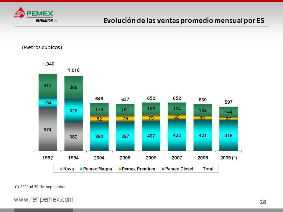 Evolución de las ventas promedio mensual por ES
