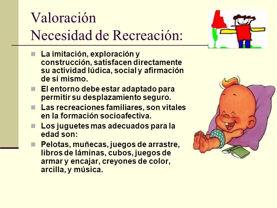 Valoración Necesidad de Recreación:
