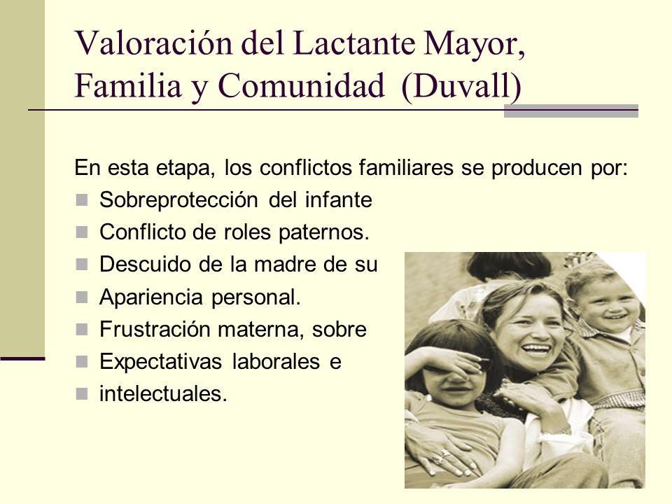 Valoración del Lactante Mayor, Familia y Comunidad (Duvall)