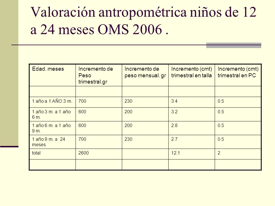 Valoración antropométrica niños de 12 a 24 meses OMS 2006 .