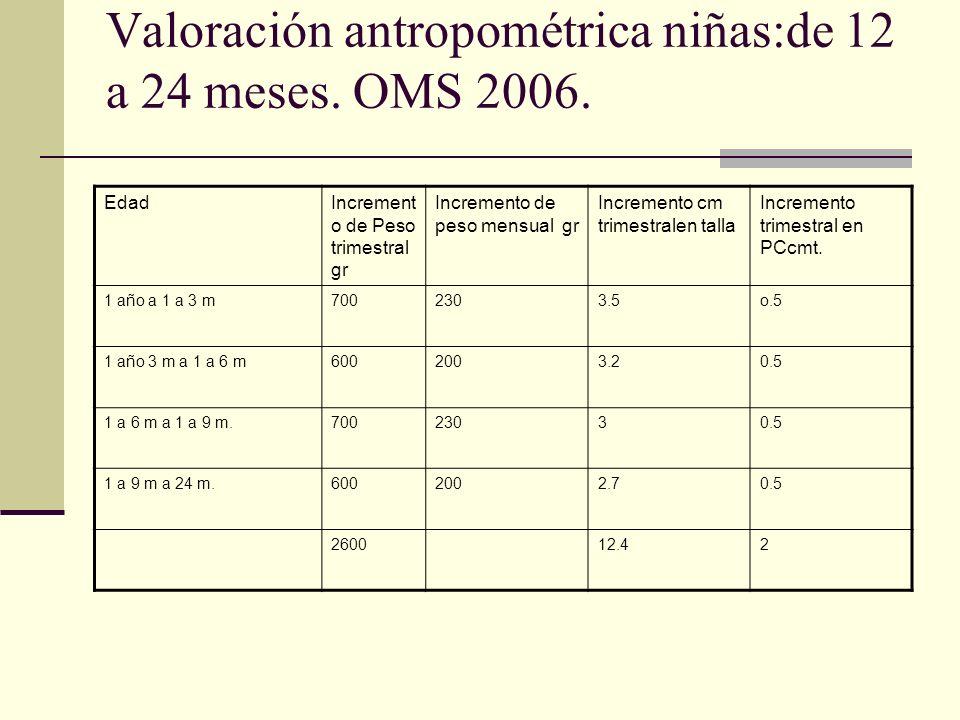 Valoración antropométrica niñas:de 12 a 24 meses. OMS 2006.