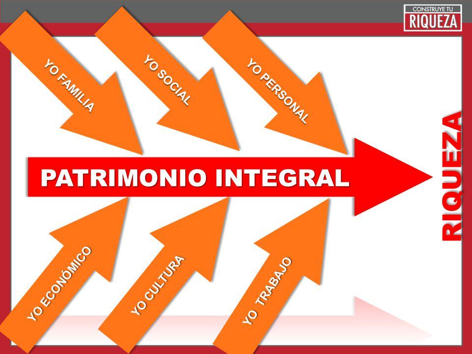 RIQUEZA PATRIMONIO INTEGRAL YO SOCIAL YO FAMILIA YO PERSONAL