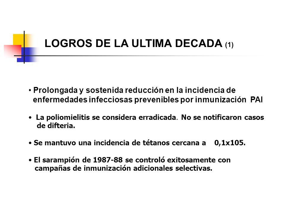 LOGROS DE LA ULTIMA DECADA (1)