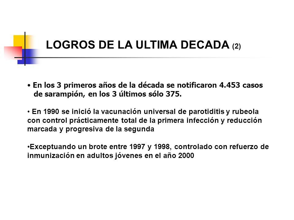 LOGROS DE LA ULTIMA DECADA (2)