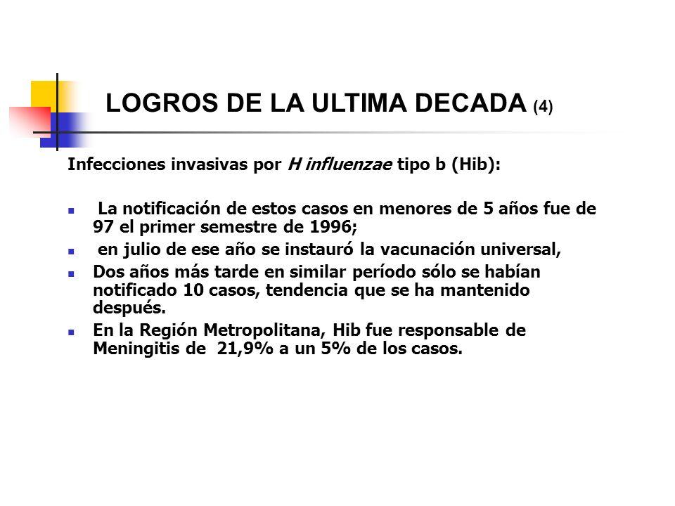LOGROS DE LA ULTIMA DECADA (4)