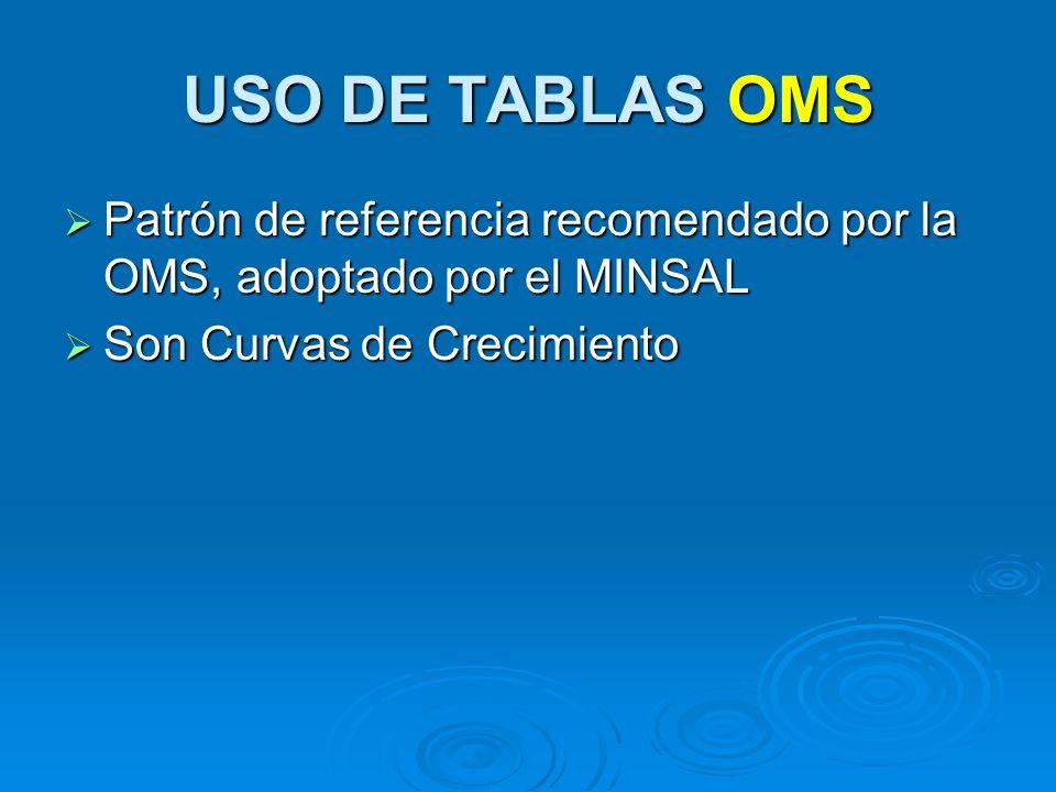 USO DE TABLAS OMS Patrón de referencia recomendado por la OMS, adoptado por el MINSAL.