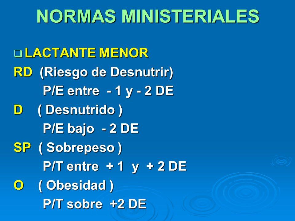 NORMAS MINISTERIALES LACTANTE MENOR RD (Riesgo de Desnutrir)