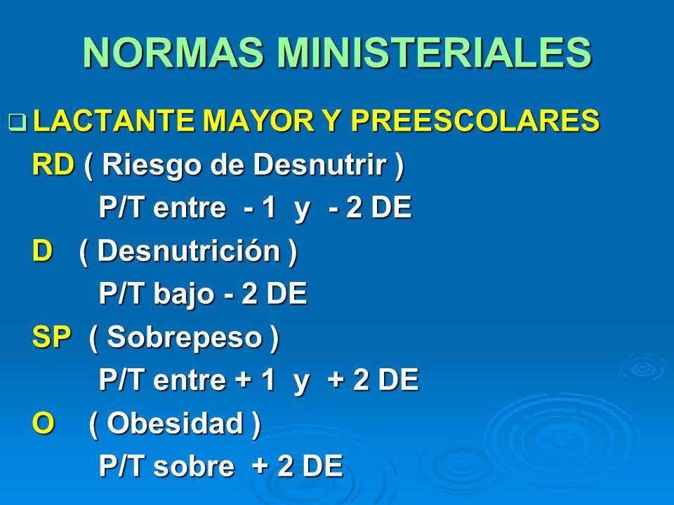 NORMAS MINISTERIALES LACTANTE MAYOR Y PREESCOLARES