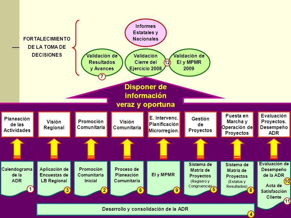 Desarrollo y consolidación de la ADR