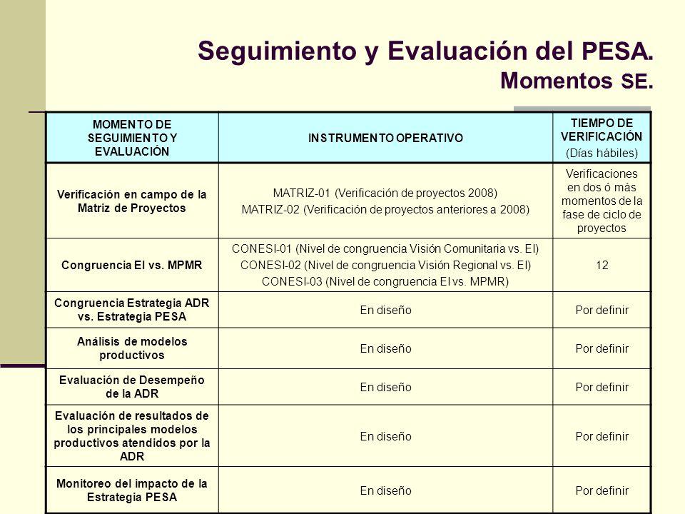 Seguimiento y Evaluación del PESA. Momentos SE.