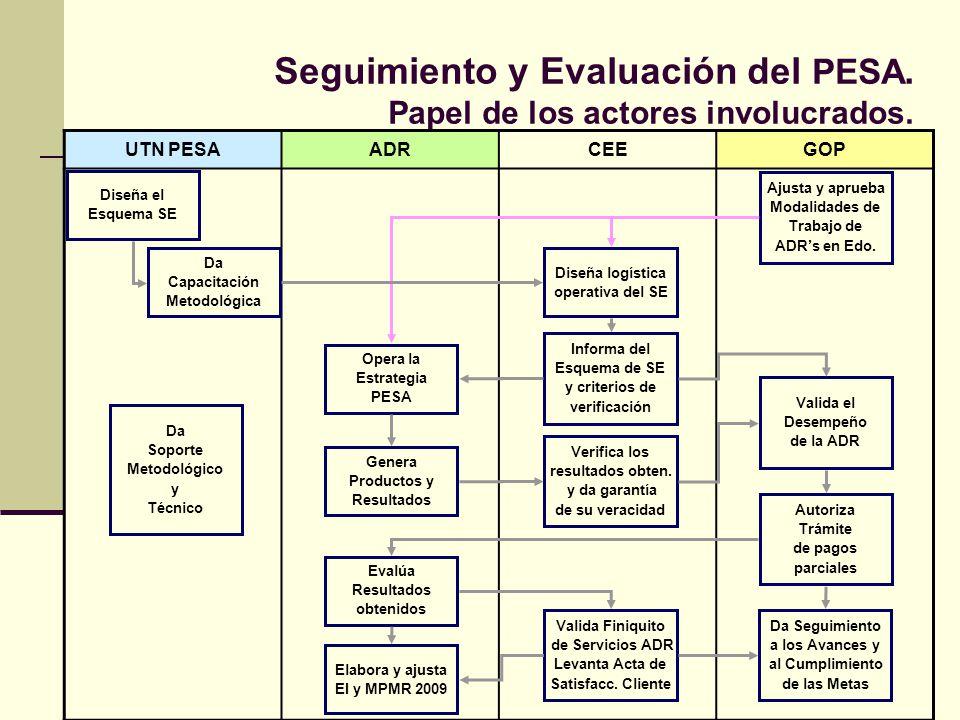 Seguimiento y Evaluación del PESA. Papel de los actores involucrados.