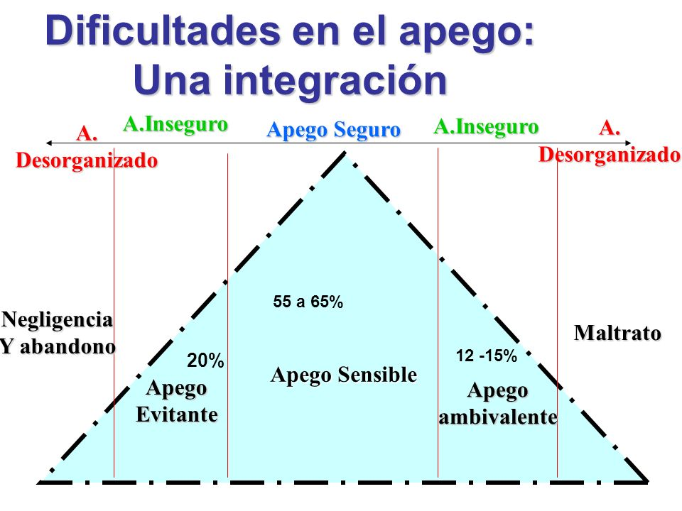 Dificultades en el apego: Una integración