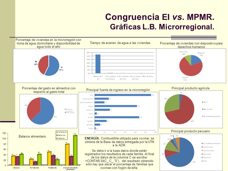 Congruencia EI vs. MPMR. Gráficas L.B. Microrregional.