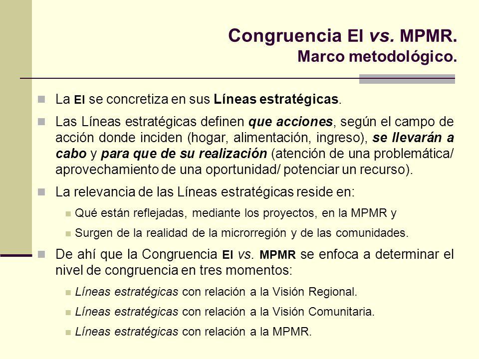 Congruencia EI vs. MPMR. Marco metodológico.