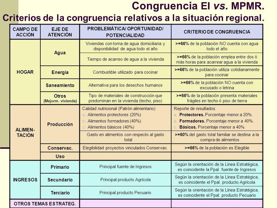 Congruencia EI vs. MPMR. Criterios de la congruencia relativos a la situación regional.