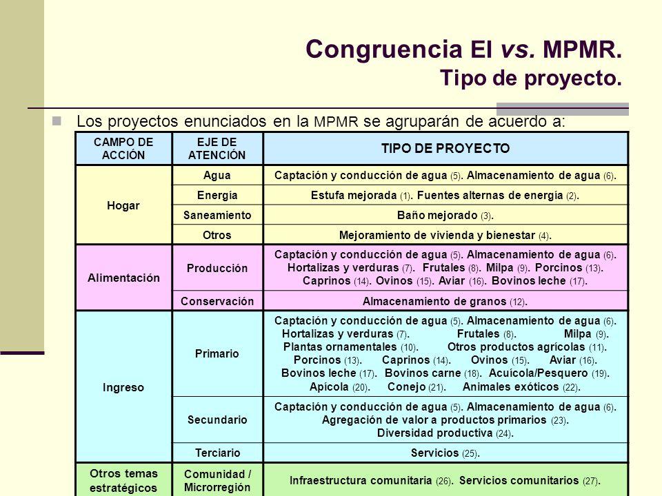 Congruencia EI vs. MPMR. Tipo de proyecto.