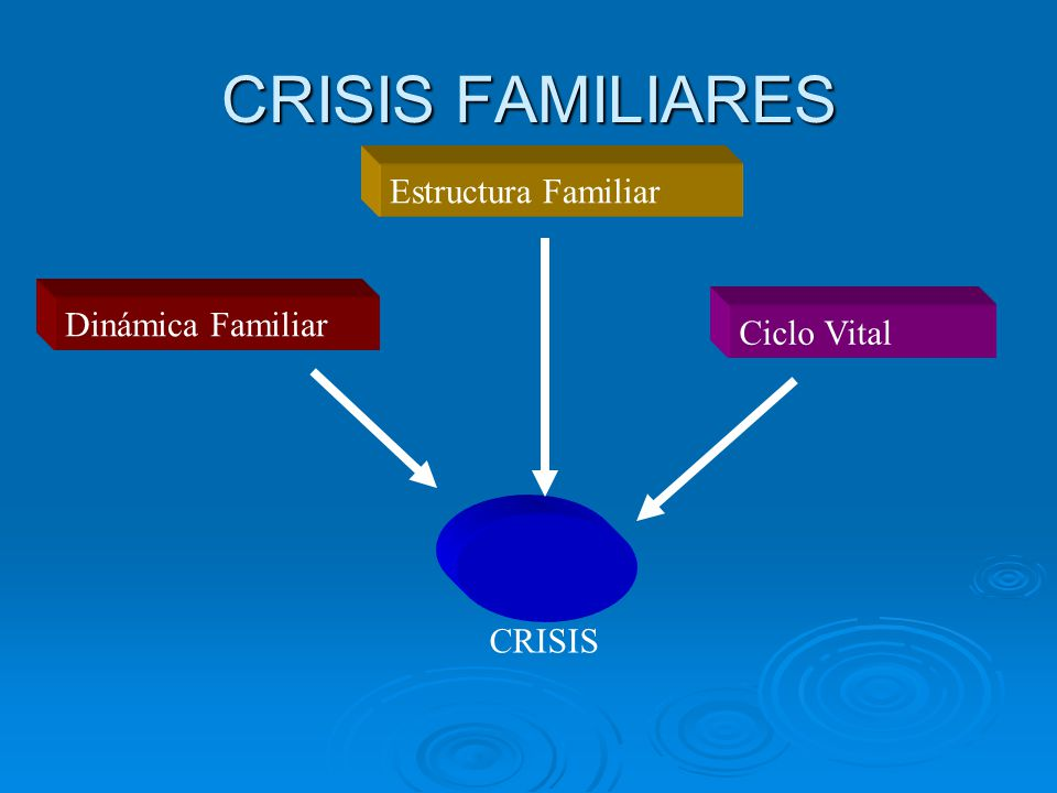 CRISIS FAMILIARES Estructura Familiar Dinámica Familiar Ciclo Vital