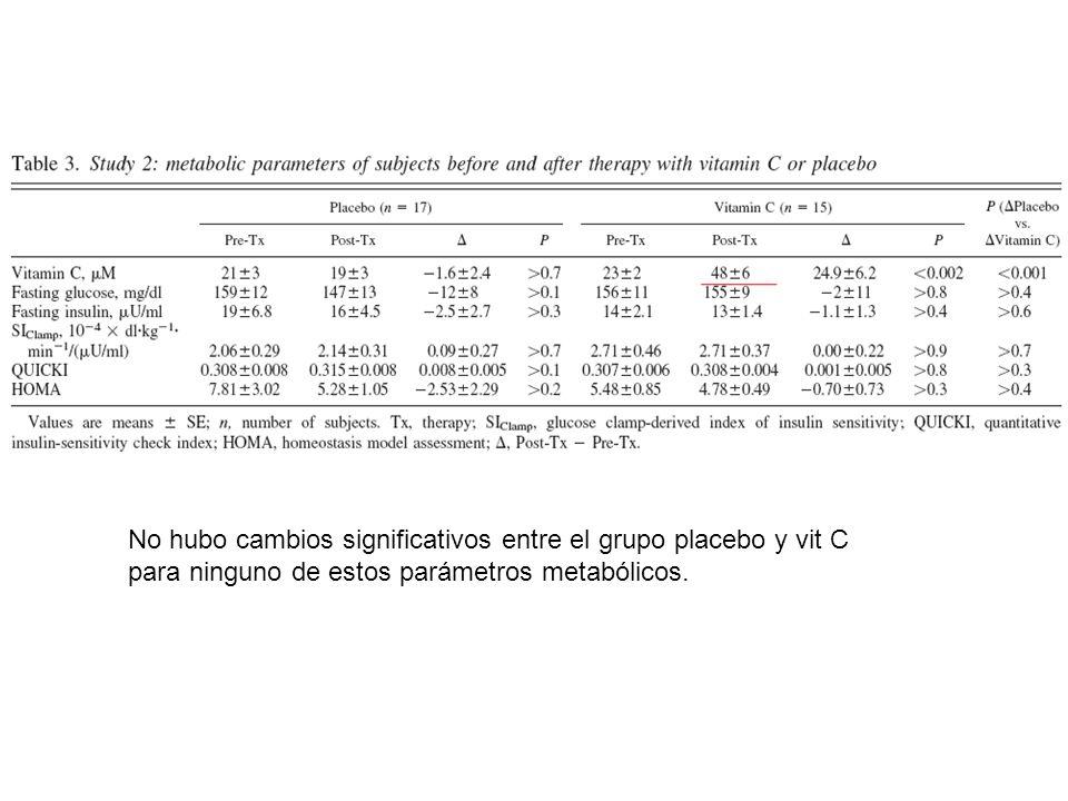 Tabla 3. Posibles asociaciones entre bajos niveles de vit C y diferentes parámetros clínicos no tuvieron ninguna asociación significativa.