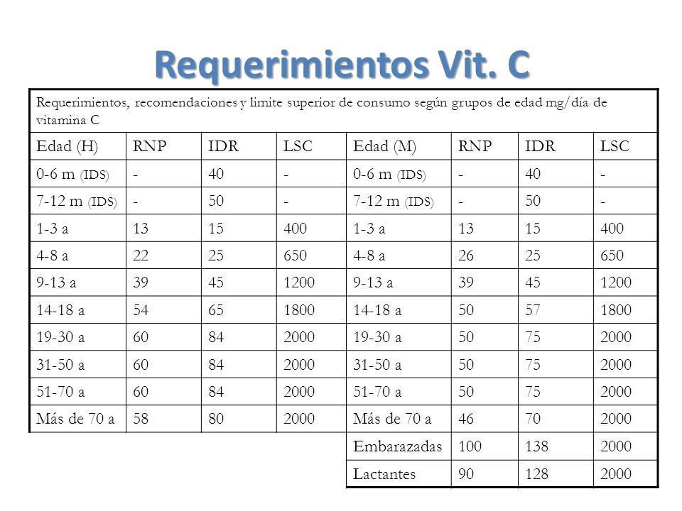 Requerimientos Vit. C Edad (H) RNP IDR LSC Edad (M) 0-6 m (IDS) - 40